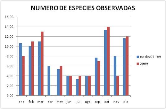 gráfico número especies